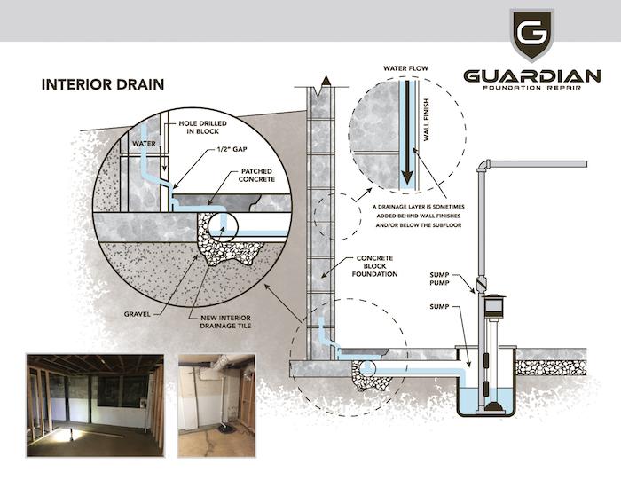 Guardian Foundation Repair Handout